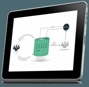 Lead Management als ganzheitlicher Prozess