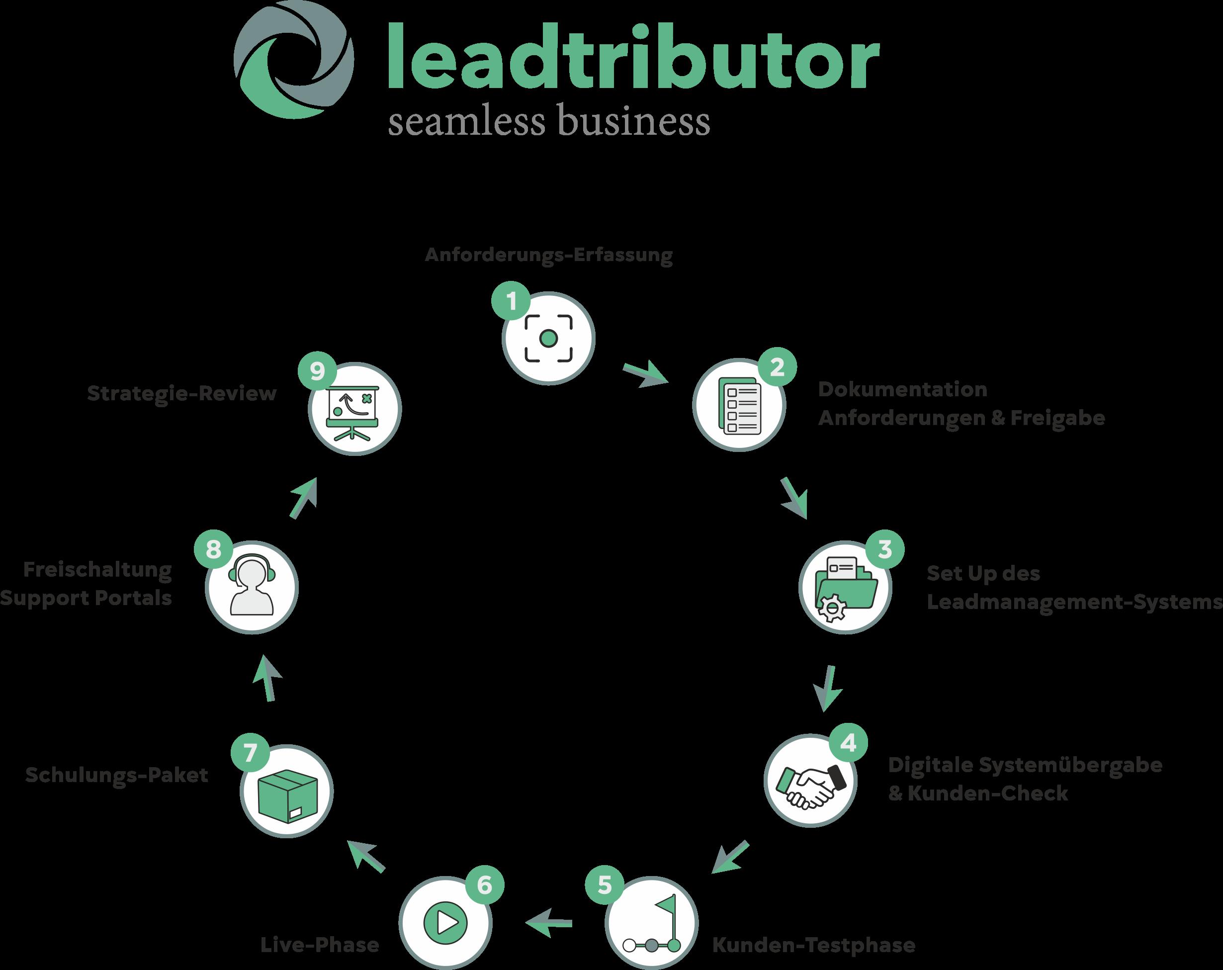 https://www.leadtributor.com/wp-content/uploads/Methoden-Grafik_mit-Überschrift_v3_final.png
